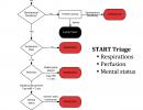 START Triage (MCI)